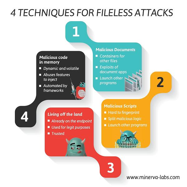Deconstructing Fileless Attacks into 4 Underlying Techniques