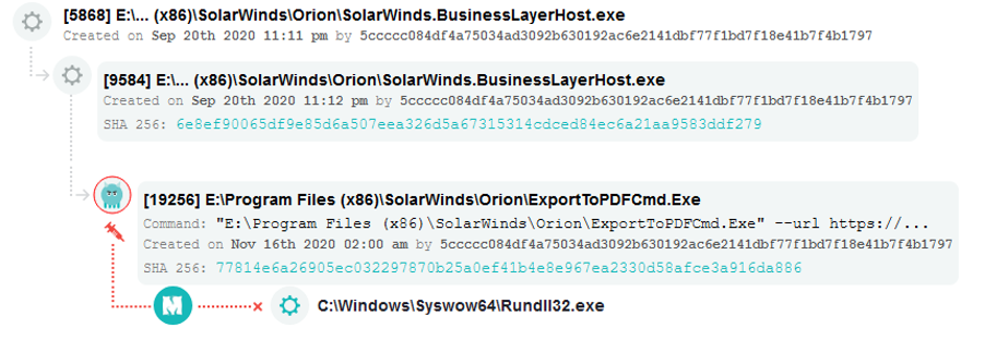 Solarwinds Breach Related Events Example 1