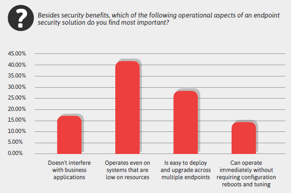 Minerva Labs Survey - The State of Endpoint Security in Addressing Malware and Other Modern Cyber Threats