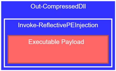 Two PowerShell frameworks wrap the payload which is unpacked directly into the memory at runtime